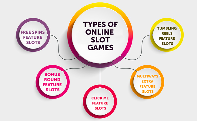 types of slots, online slots types